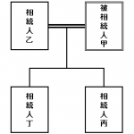ソコが知りたい(6)『相続における宅地の評価単位と方法について』