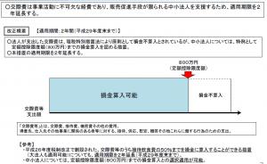 28税制改正交際費