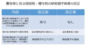28税制改正農地納税猶予