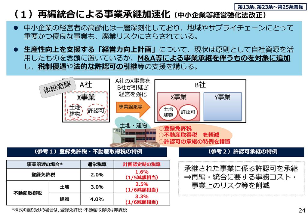 20180326 M&A結合分-002